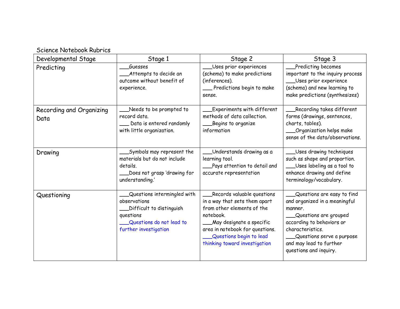rubrics for critical thinking questions